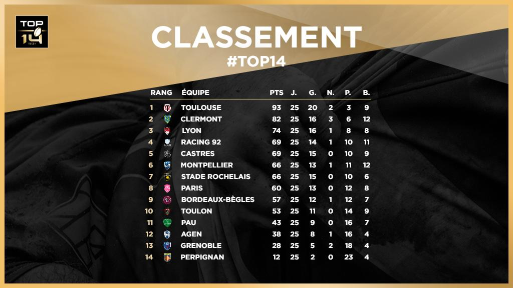 Top 14 : Castres et le Racing 92 proches de la qualification