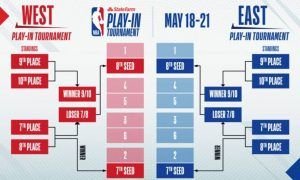 NBA play-in